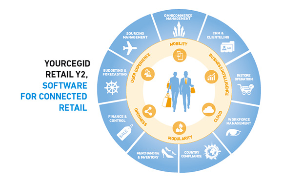 Ceigid Retail Software - RetailIT