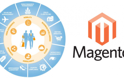 Magento 2 Integration with Y2