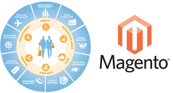 Magento 2 Integration with Cegid Y2